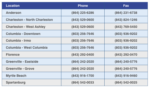 South Carolina Diagnostic Imaging | Phone numbers
