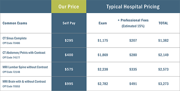 SCDIAG pricing vs. typical hospital fee